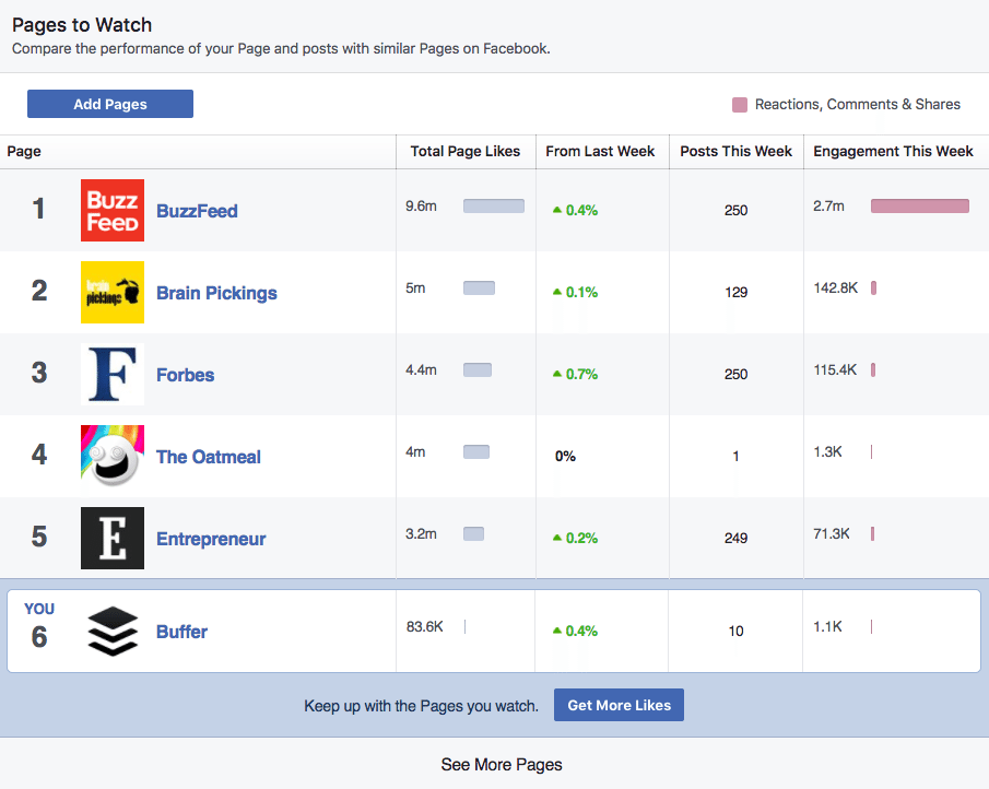 pages-to-watch-ghid-facebook-insights