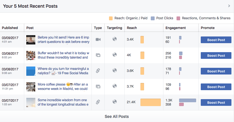 postari facebook insight ghid