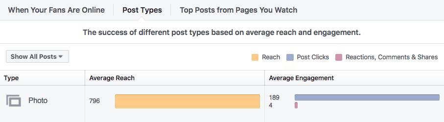 posts-types