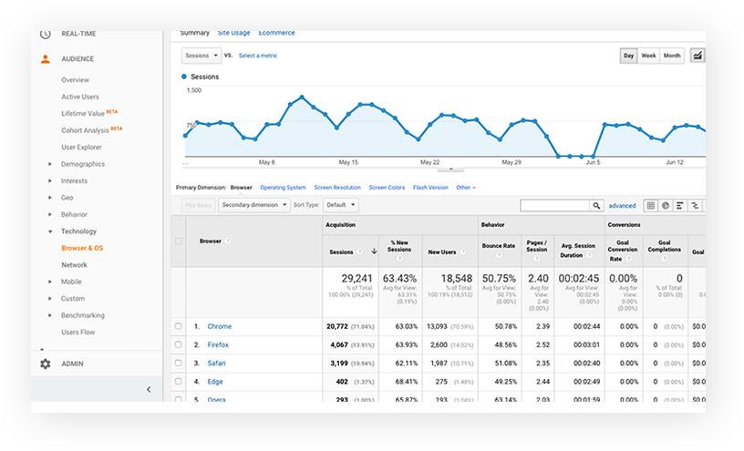 servicii optimizare site timisoara