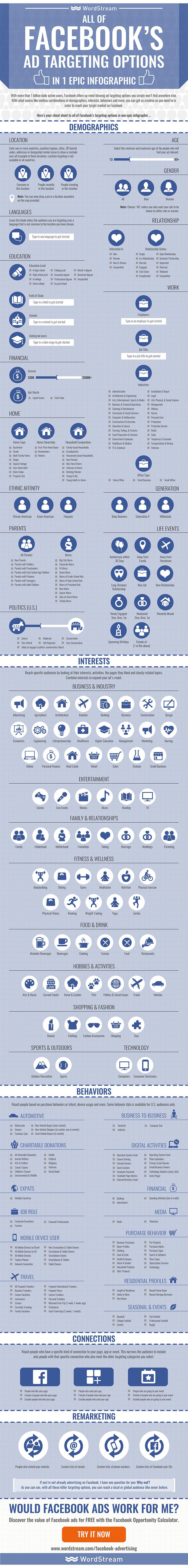 infografic facebook targetare