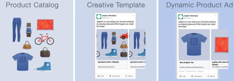 anunturi dinamice pe facebook ads