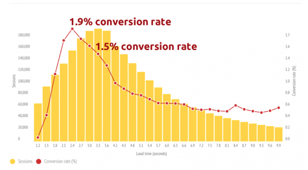 cum sa optimizezi site-urile pentru mobile rata