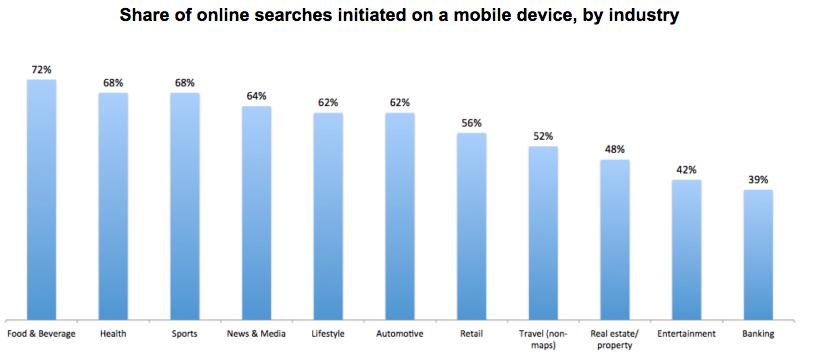 cum sa optimizezi site-urile pentru mobile