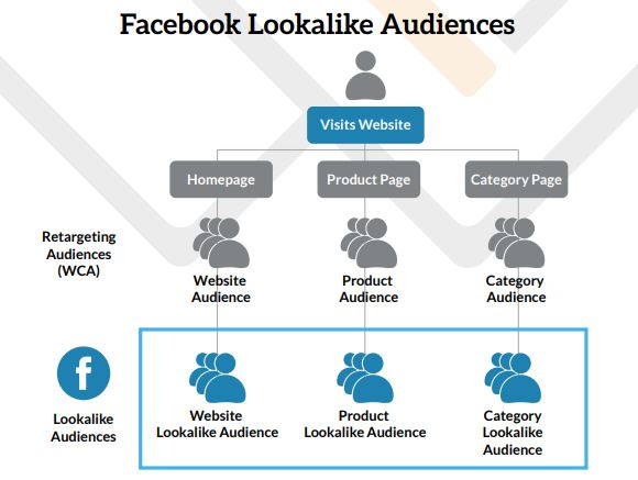 lookalike audiente pe facebook ads