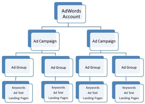 ghid-google-adwords-2020